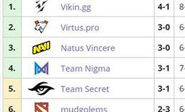 维京人雄起,Vikin.gg从网吧赛到欧洲区强队的心路_c5game